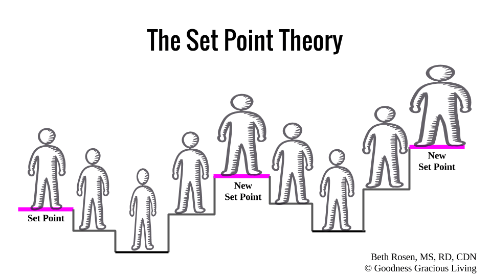 set-point-theory-goodness-gracious-living